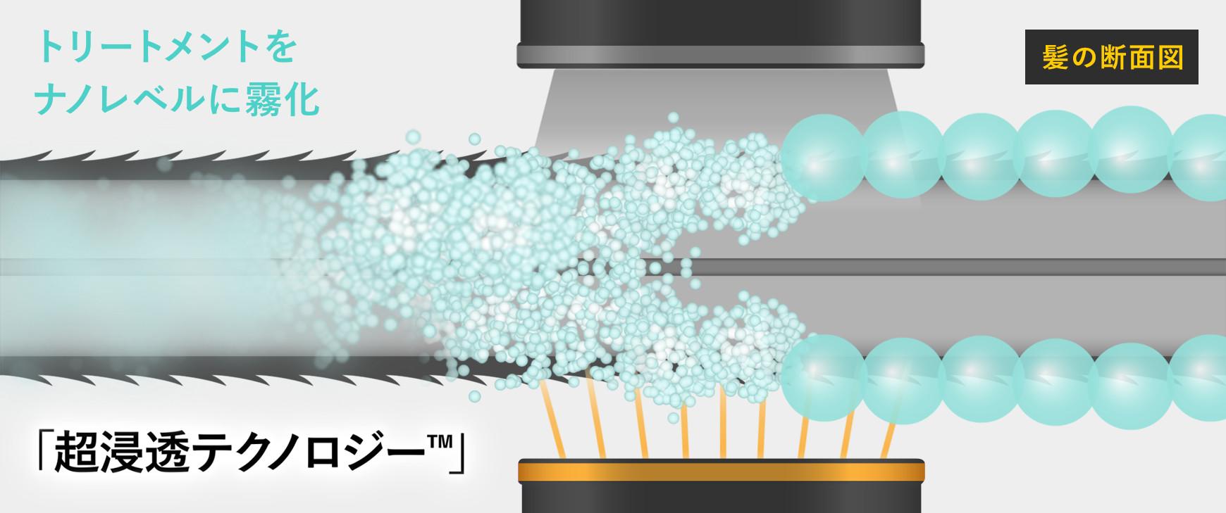 1秒間に100万回超音波の振動で水が気化します